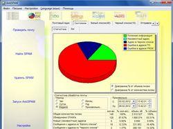 AntiSPAM Server