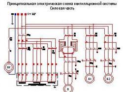 Принципиальная схема щита вентиляции