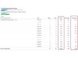 Продажа франшизы. ctr 28% и цена клика 0.06 уе