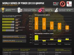 2013 Poker Worls Series info