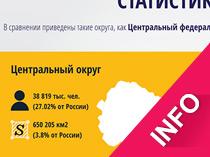 Инфографика. Статистика юридических лиц.