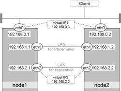 Проектирование и реализация кластера postgresql