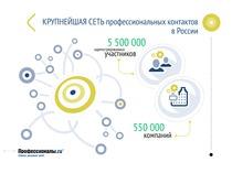 Professionali.Ru | E-IQ