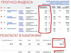 Рекламная кампания в Яндекс.Директ