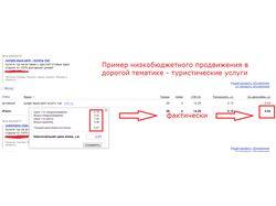 Продвижение туристических услуг в Яндекс.Директ