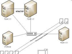 Инфраструктура Microsoft Hyper-v 2012