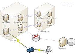 Инфраструктура Microsoft для малого бизнеса 2