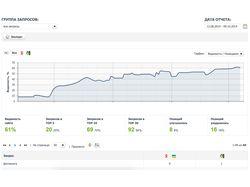 Продвижение веб-сайта в ТОП1 в Google.com.UA