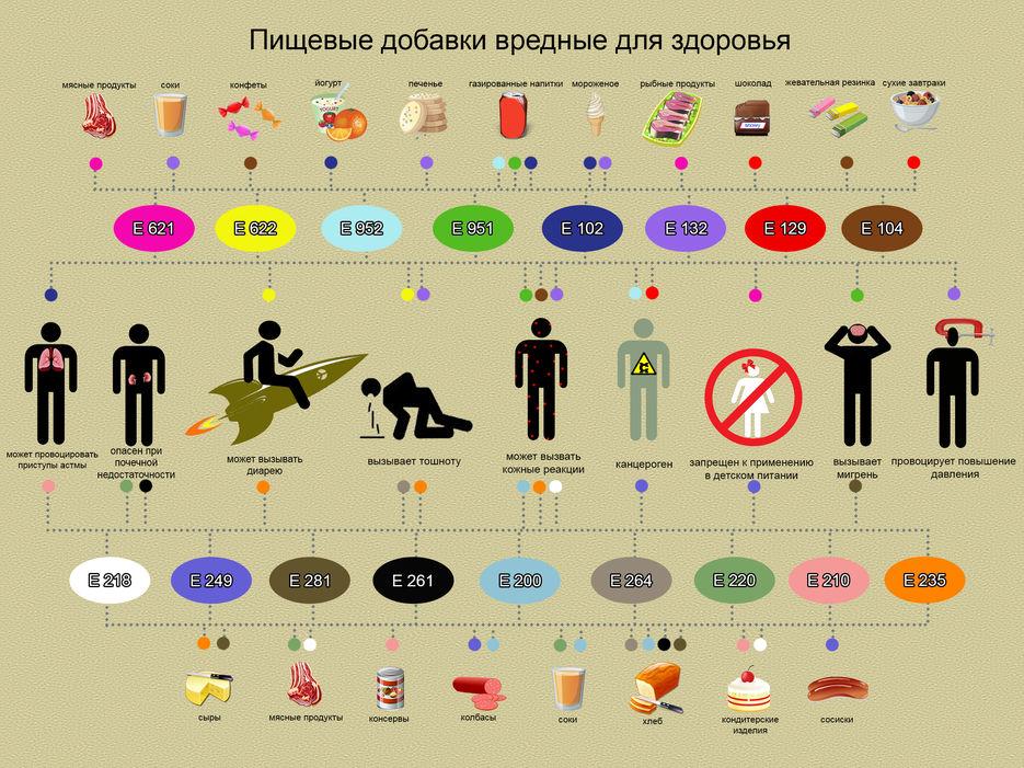 Пищевые добавки е полезные и вредные