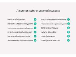 Магазин видеонаблюдения - Воронеж