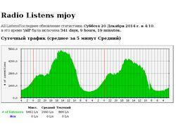 Система интернет радиовещания