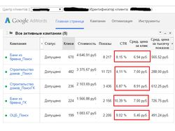 Строительная тематика в Google Adwords
