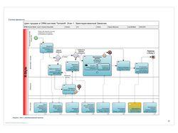 Разработка ТЗ, бизнес-аналитика для CRM (in BPMN).