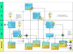 Описание бизнес-процессов и внедрение с Битрикс24.