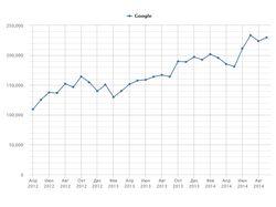 Продвижение в Google развлекательного ресурса