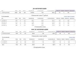Настройка и оптимизация Яндекс Директ