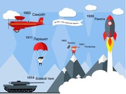 Инфографика: ХХ век – век открытий чудных
