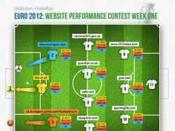 Евро-2012. Инфографика