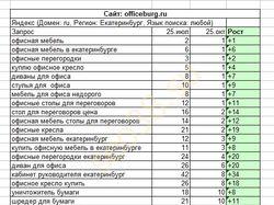 Сео officeburg.ru