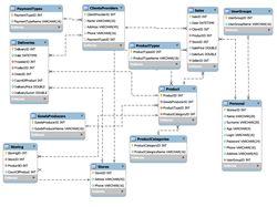 База данных торгово-строительного предприятия