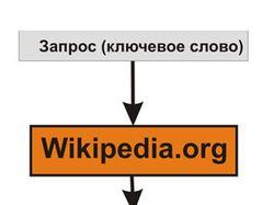 Парсер wikpedia.org