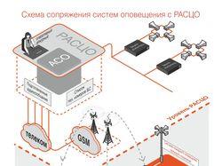 Презентация работы системы оповещения