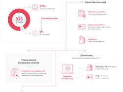Дизайн инфографики для клиники