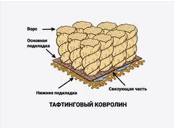 Иллюстрация структуры ковролина.