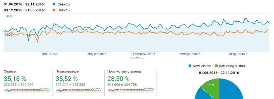 Рост трафика по Google