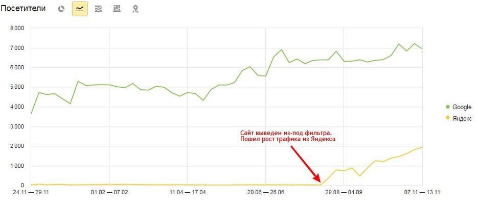 Рост трафика по Яндексу