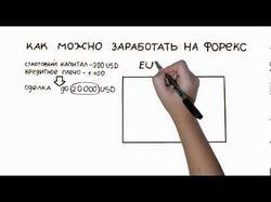 Рекламный мультипликационный ролик в стиле doodle