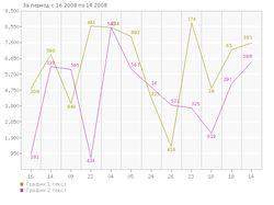 PHP генератор временных графиков