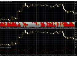 Два фазовых индикатора состояния торгового инструм