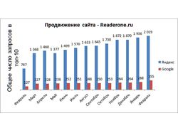 SEO-оптимизация сайта www.readerone.ru