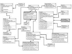Разработка структуры БД для гипроводхоза