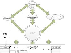 ТЗ на разработку системы СоцКартрирования