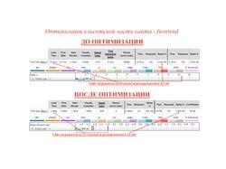 Оптимизация клиентской части сайта - frontend