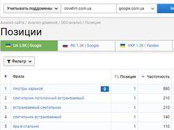 SEO продвижение Osvetim.com.ua