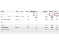 Управление кампаниями в Google AdWords