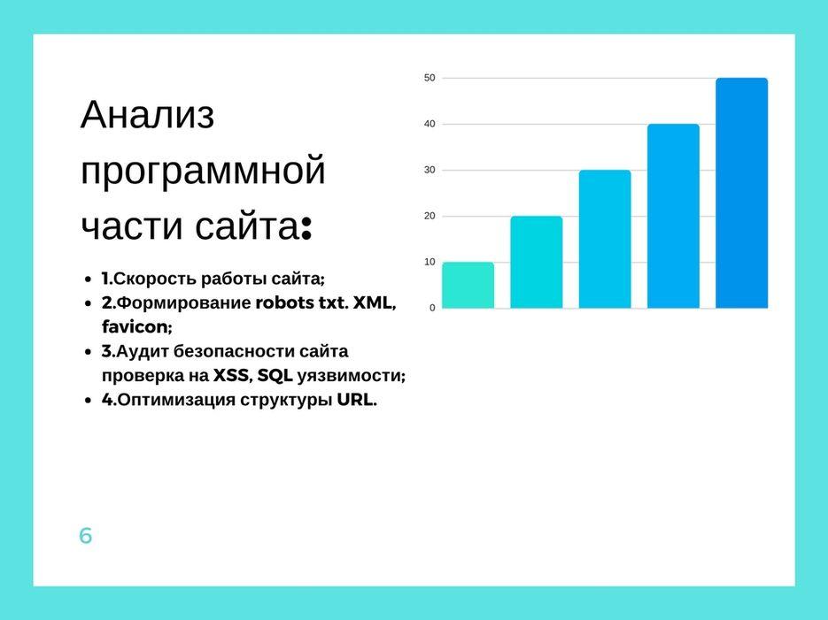 Анализ правка программной части сайта: