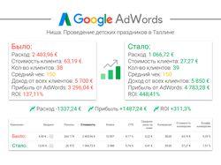 Оптимизация рекламной кампании в AdWords
