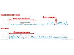 Увеличение эффективности работы Google AdWords