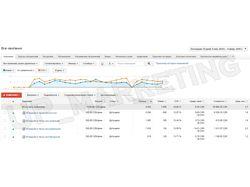 "Google AdWords и Яндекс.Директ ""Свадьба в Европе"""