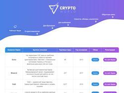 Онлайн-сервис – Рейтинг криптовалютных бирж