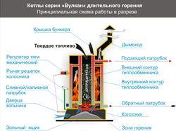 Схема работы котла длительного горения.