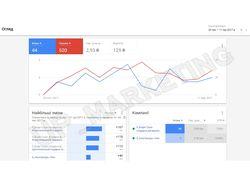 """РК в Google AdWords """"Боди Суши"""" Киев"""