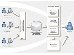 Система поддержки принятия решения на основе ГИС