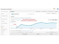 Оптимизация интернет магазина видео наблюдение