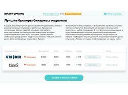 Сайт о лучших бинарных опционах binarnyeopciony.ru