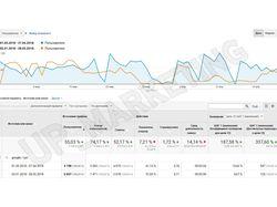 Google AdWords - кампании по кредитной тематике